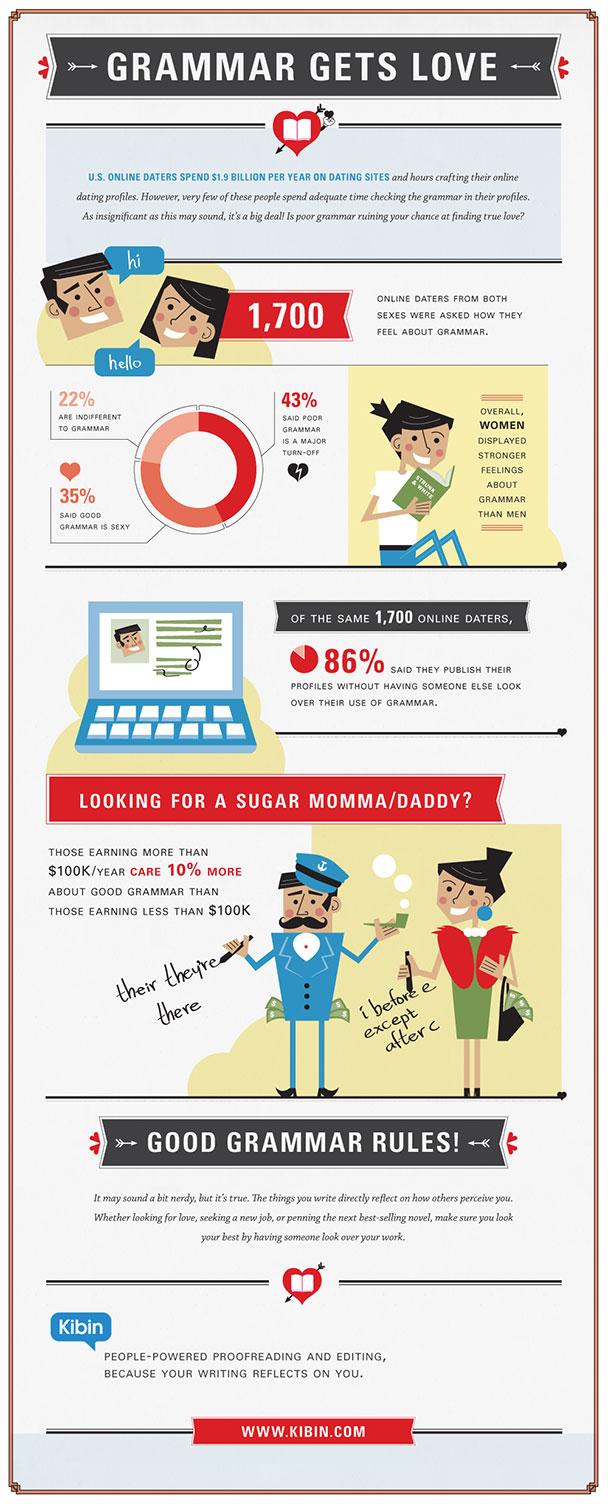 grammar proofreading online dating