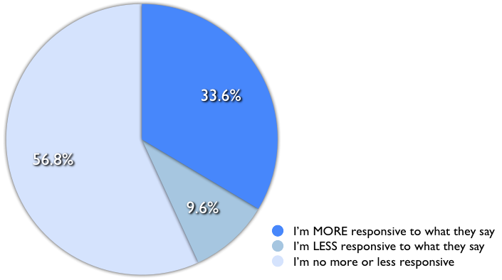 persuasive_writing_confidence-survey-results