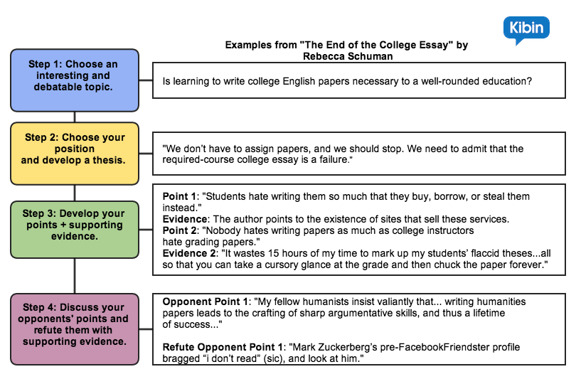 Four elements of an argument essay: Sample Essays