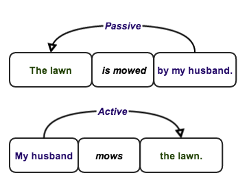"avoiding passive voice in essays What makes sentences awkward and how to fix them subscribe  passive voice exists when the subject of the sentence does not actually ""do"" anything,."
