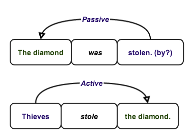 Writing Passive Voice Examples