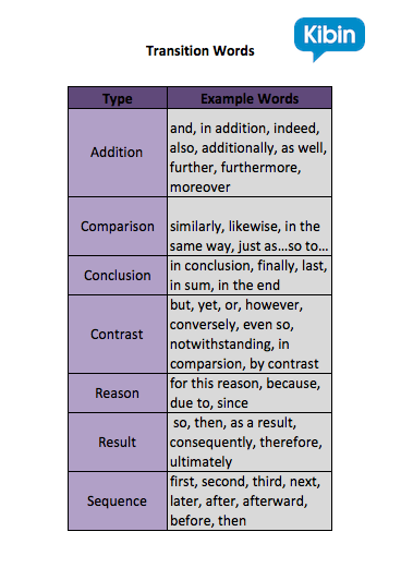 examples of transition words in an essay