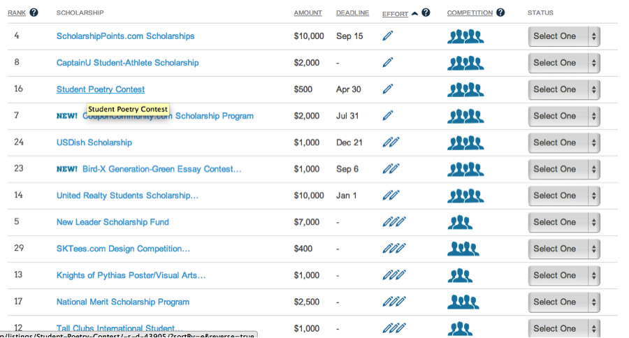list of scholarships without essays Fun and unique scholarships for high school students three sentences scholarship: three sentence essay weekly scholarship top ten list scholarship.