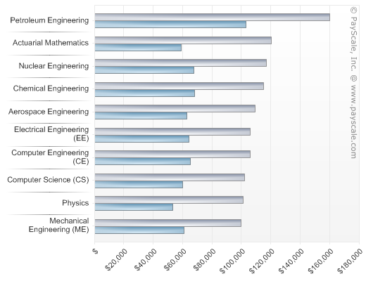 English top paid college majors