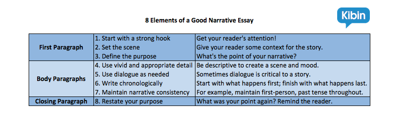 I need ideas for a narrative essay?
