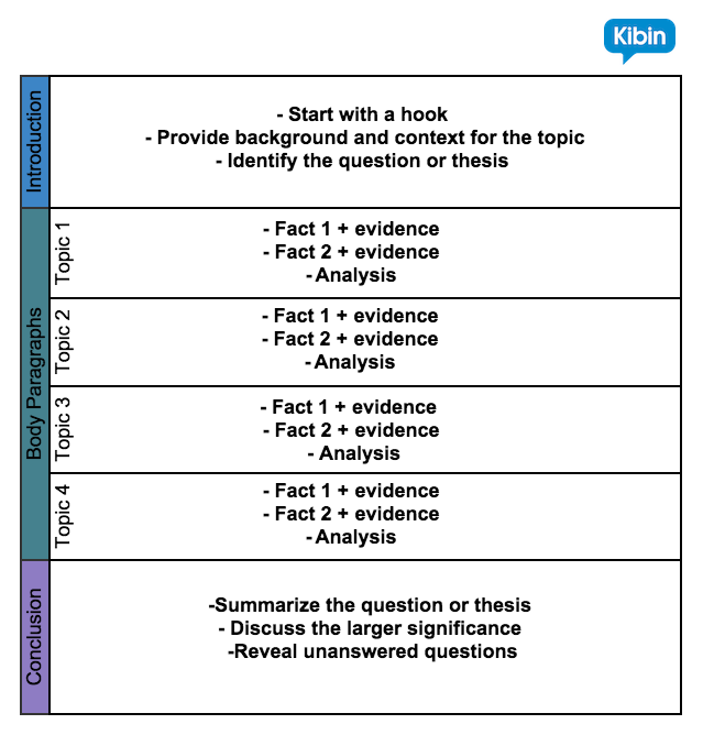 academic essay markers comments In an academic essays as they disrupt refer to intext and reference list comments and the harvard referencing guide from the learning generic marking grid.