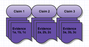 argumentative claims and evidence graphic