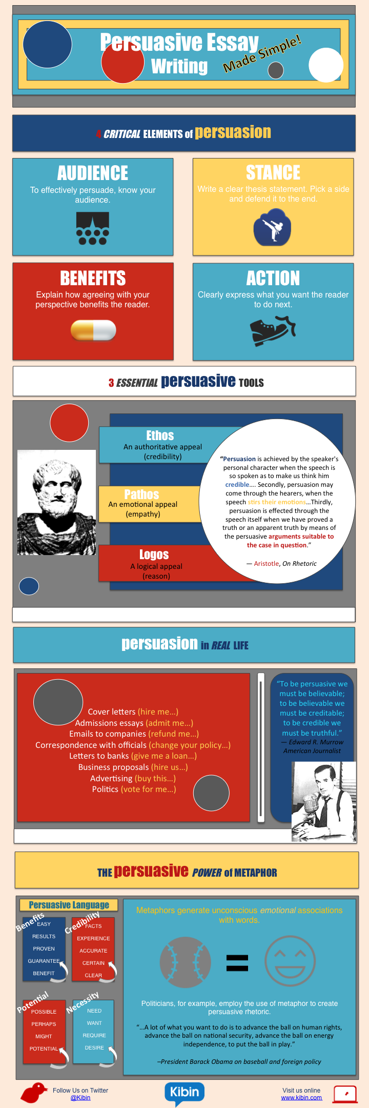 elements of persuasive essay