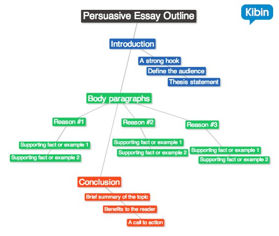 Outline for a persuasive essay