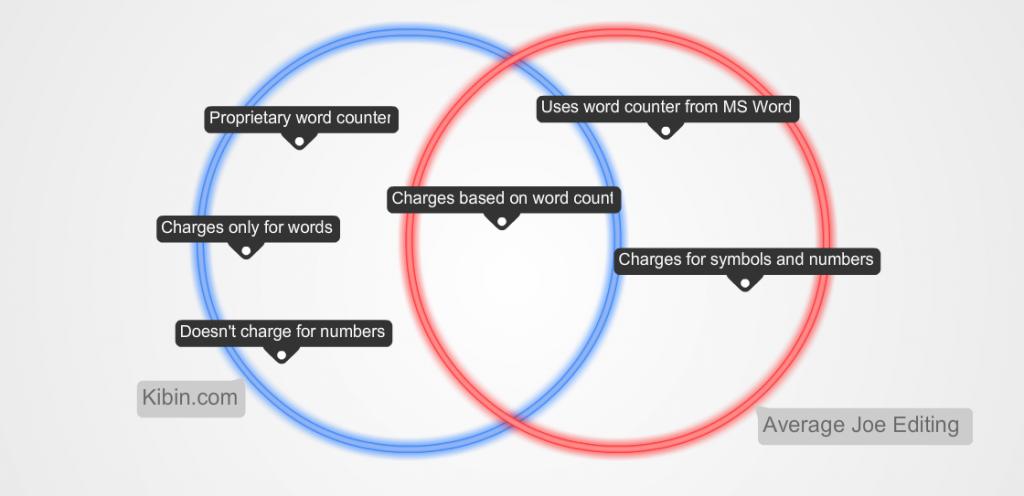how to write a compare contrast essay