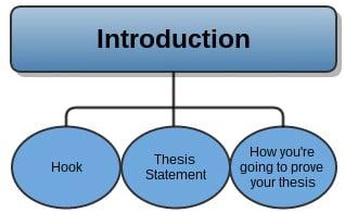 textual analysis essay structure