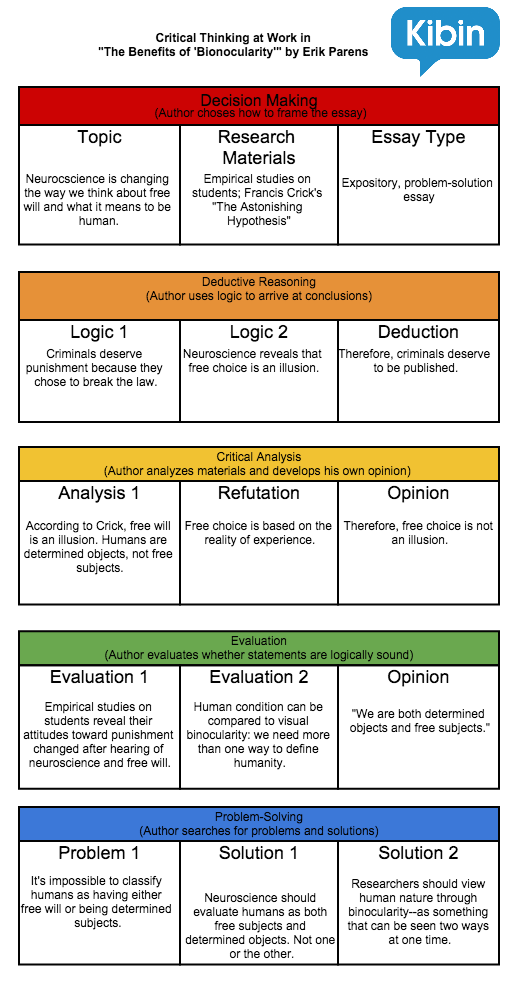 Critical thinking argument examples free creative writing workshops ...