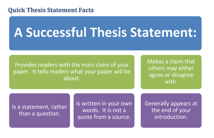 "rules for a good thesis statement This handout describes what a thesis statement if your thesis contains words like ""good"" or ""successful,"" see thesis statements - the writing center."