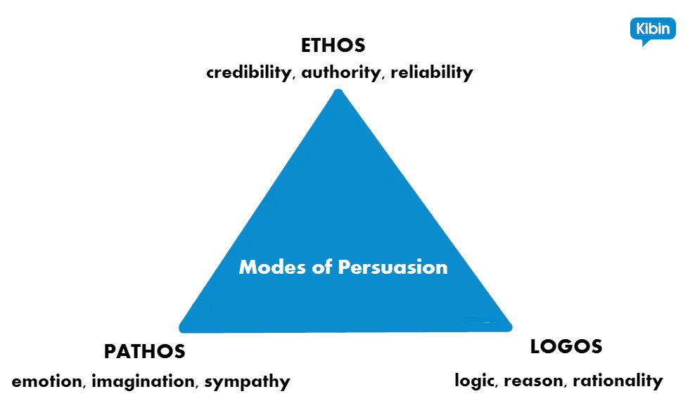 Ethos Pathos Logos Be More Persuasive In Your Next Essay