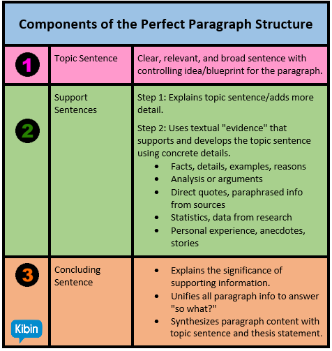 Anatomy of the perfect essay paragraph structure paragraph structure malvernweather Images