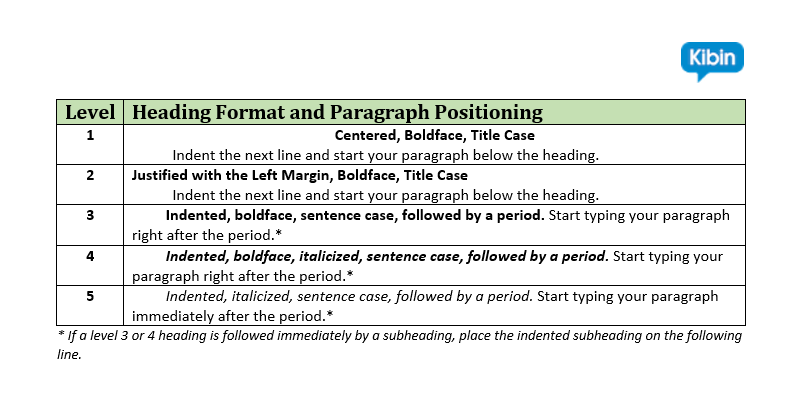 essay format with headings Formatting an apa paper 2017-2018  all) the most commonly used organizational format is two or three levels of headings, but this.