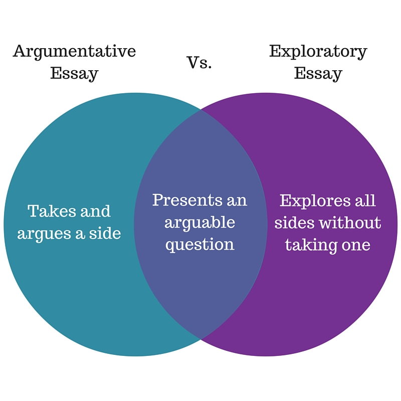 How to Write an Exploratory Essay Worth Exploring