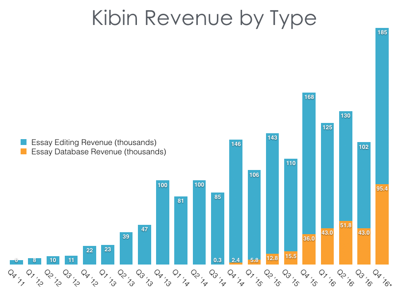 kibin revenue