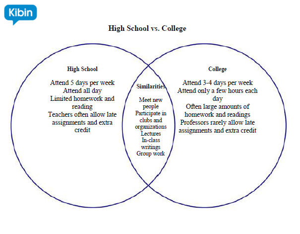 High School Vs. College Essay Compare And Contrast - Paper Per Hour